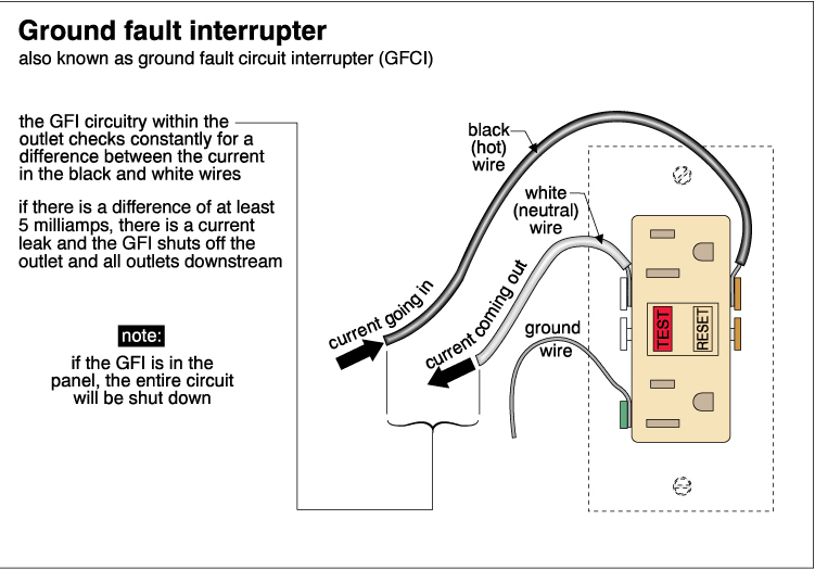 Ground fault interrupter (GFCI)