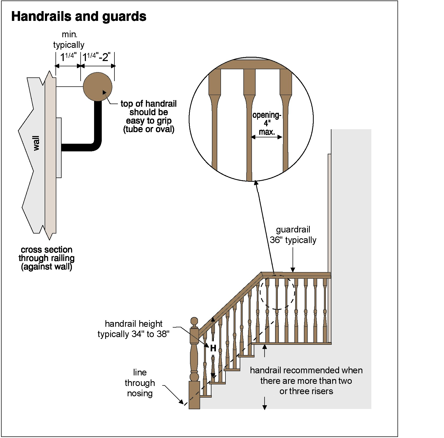 Handrails and guards