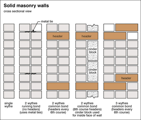 Masonry Vs Brick Veneer Carson Dunlop Home Inspection