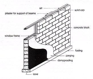 Plaster for support of beams