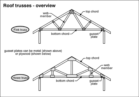 attics of newer houses have lots of insulation and ventilation  they also  have roof trusses instead of rafters and ceiling joists