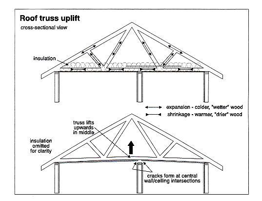 Roof truss uplift