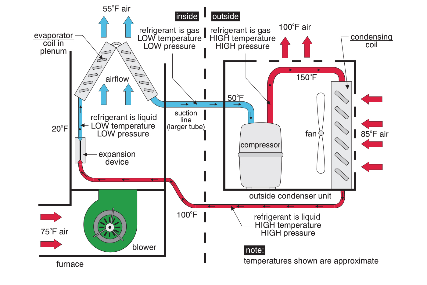 Illustration that shows the refrigerant loop and how a house gets cooled.
