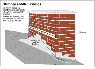 Chimney Flashings Carson Dunlop Home Inspection Training