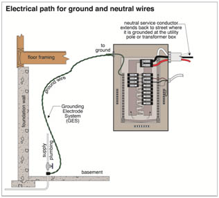 home wiring not grounded wire center u2022 rh 144 202 83 97 Not Grounded Electricity In-House old house wiring not grounded