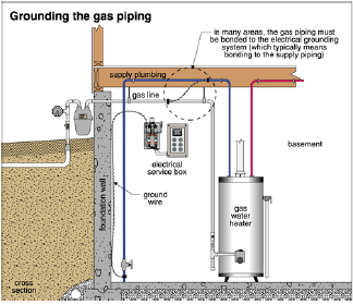 Everything You Need to Know about Gas Piping | Carson Dunlop