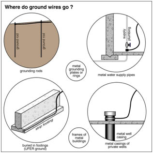 The Function and Importance of Earth Grounding Systems
