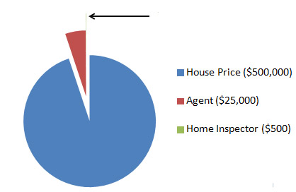 Fees in the home inspection process