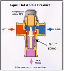 Thermostatic mix vavlve