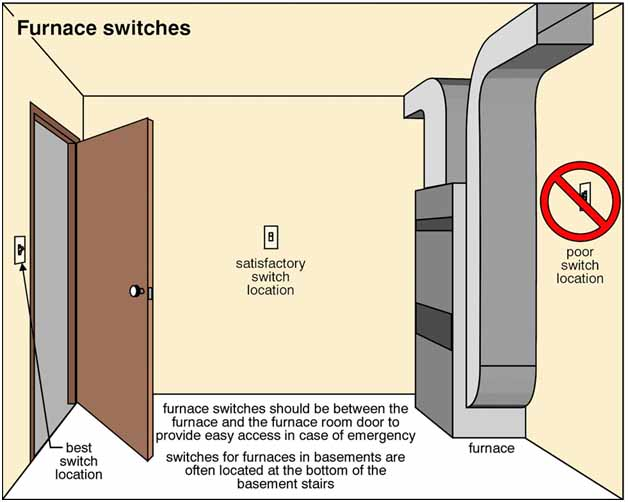 Identifying Poorly Located Outlets And Switches Part Two Carson Rhcarsondunlop: Door Switch Location At Gmaili.net