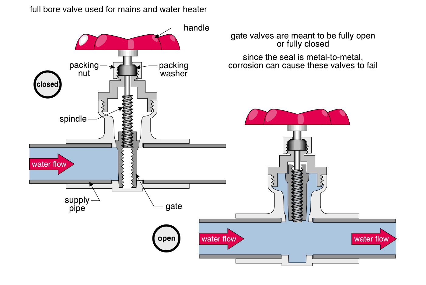 Illustration that shows shut off valves and common problems